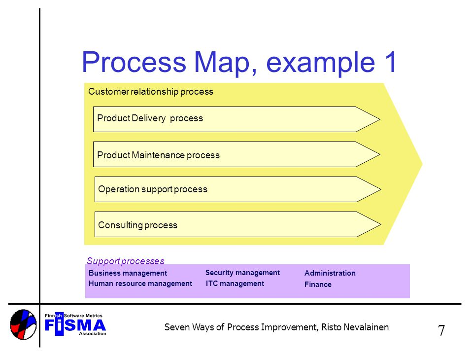 Seven Ways of Process Improvement, Risto Nevalainen 8 Process map, example 2