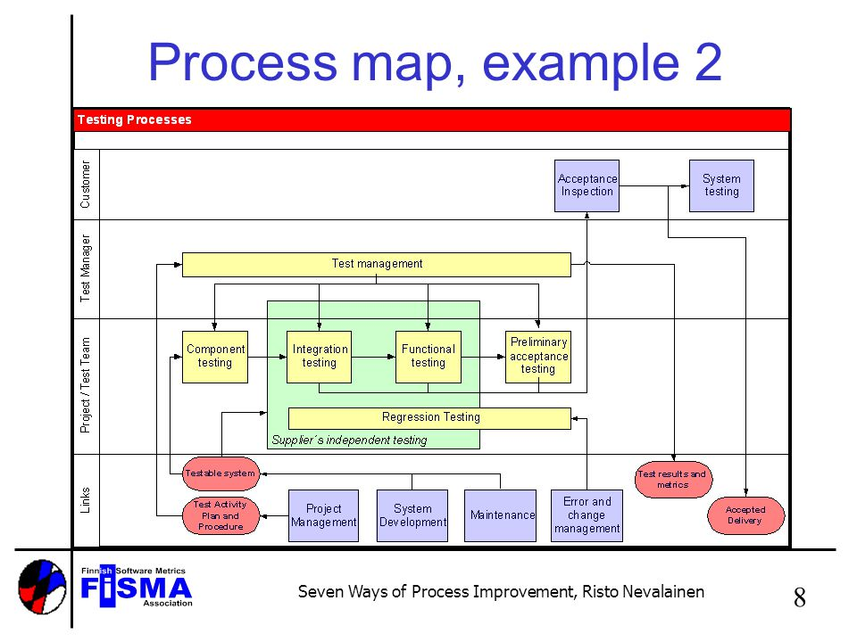 Seven Ways of Process Improvement, Risto Nevalainen 9 Roles and responsibilies, example