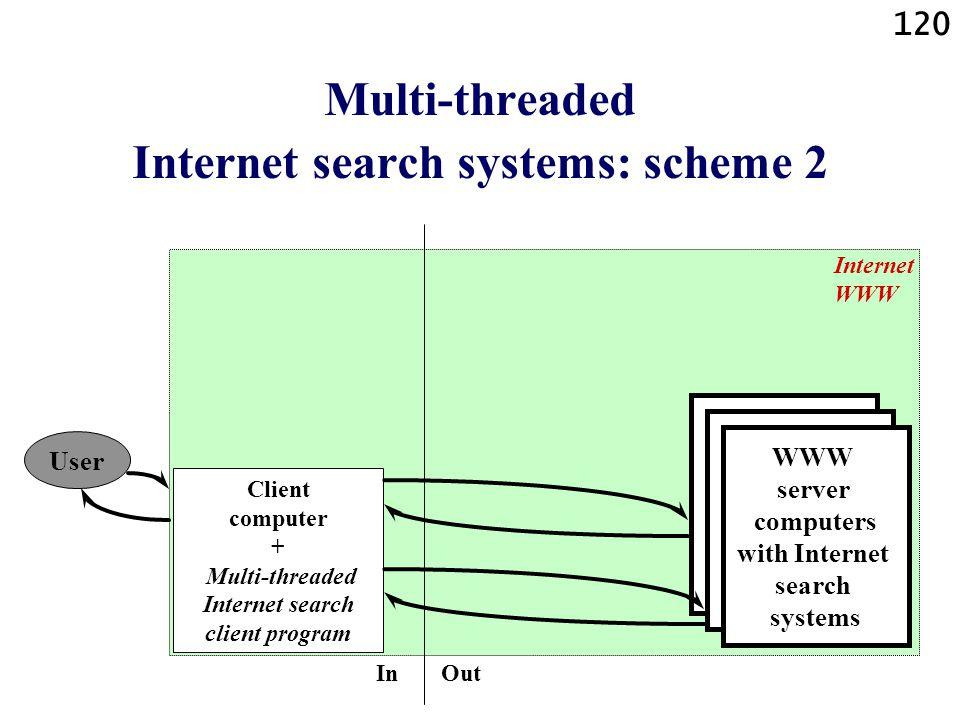 120 Multi-threaded Internet search systems: scheme 2 User Client computer + Multi-threaded Internet search client program Internet WWW WWW server comp
