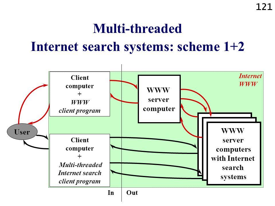 121 Multi-threaded Internet search systems: scheme 1+2 User Client computer + WWW client program Client computer + Multi-threaded Internet search clie