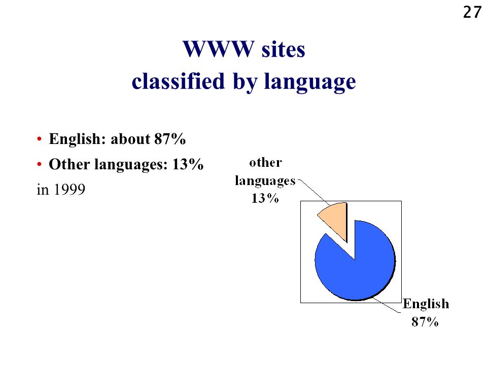 27 WWW sites classified by language English: about 87% Other languages: 13% in 1999