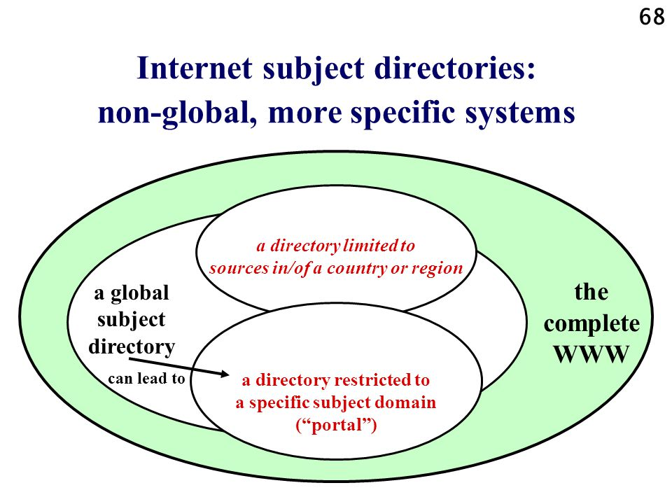 68 Internet subject directories: non-global, more specific systems a directory limited to sources in/of a country or region a directory restricted to