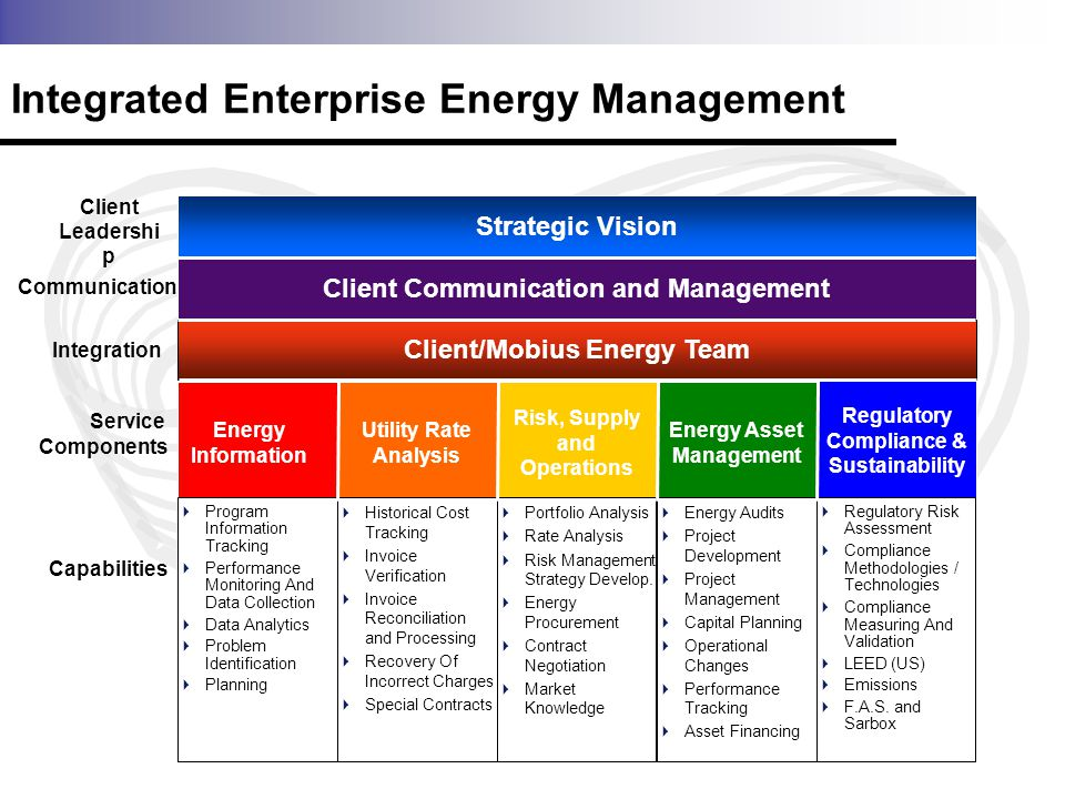 Risk, Supply and Operations Energy Asset Management Utility Rate Analysis Energy Information Regulatory Compliance & Sustainability Integrated Enterprise Energy Management Communication Integration Service Components Client Communication and Management Portfolio Analysis Rate Analysis Risk Management Strategy Develop.