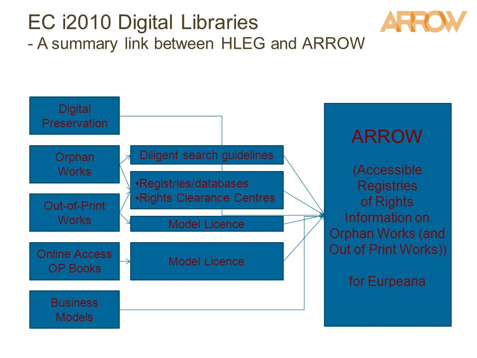 Digital Preservation Orphan Works Out-of-Print Works Online Access OP Books Business Models Diligent search guidelines Registries/databases Rights Clearance Centres Model Licence EC i2010 Digital Libraries - A summary link between HLEG and ARROW ARROW (Accessible Registries of Rights Information on Orphan Works (and Out of Print Works)) for Eurpeana
