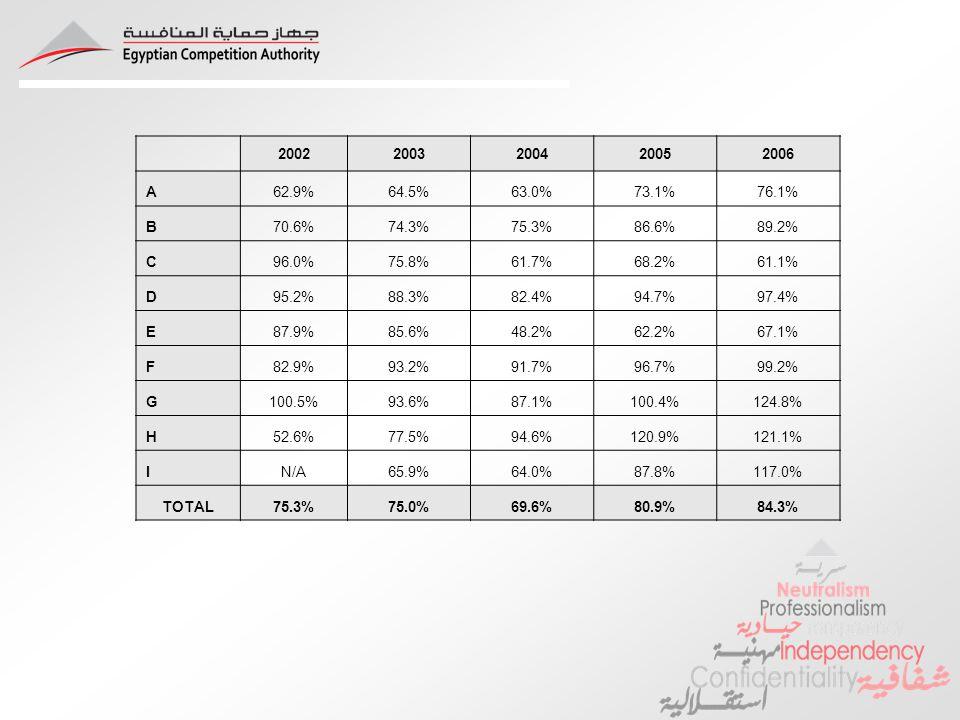 20022003200420052006 A62.9%64.5%63.0%73.1%76.1% B70.6%74.3%75.3%86.6%89.2% C96.0%75.8%61.7%68.2%61.1% D95.2%88.3%82.4%94.7%97.4% E87.9%85.6%48.2%62.2%67.1% F82.9%93.2%91.7%96.7%99.2% G100.5%93.6%87.1%100.4%124.8% H52.6%77.5%94.6%120.9%121.1% IN/A65.9%64.0%87.8%117.0% TOTAL75.3%75.0%69.6%80.9%84.3%