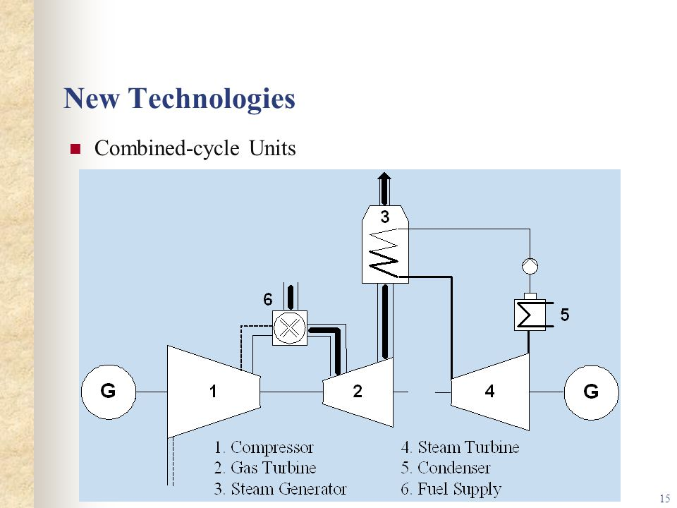 15 New Technologies Combined-cycle Units