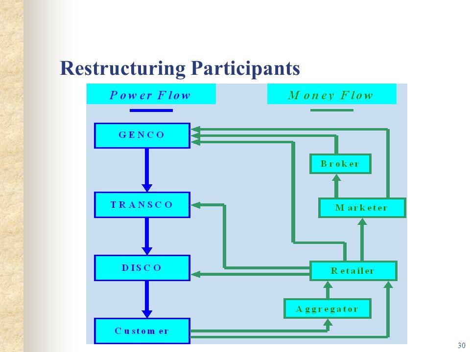 30 Restructuring Participants