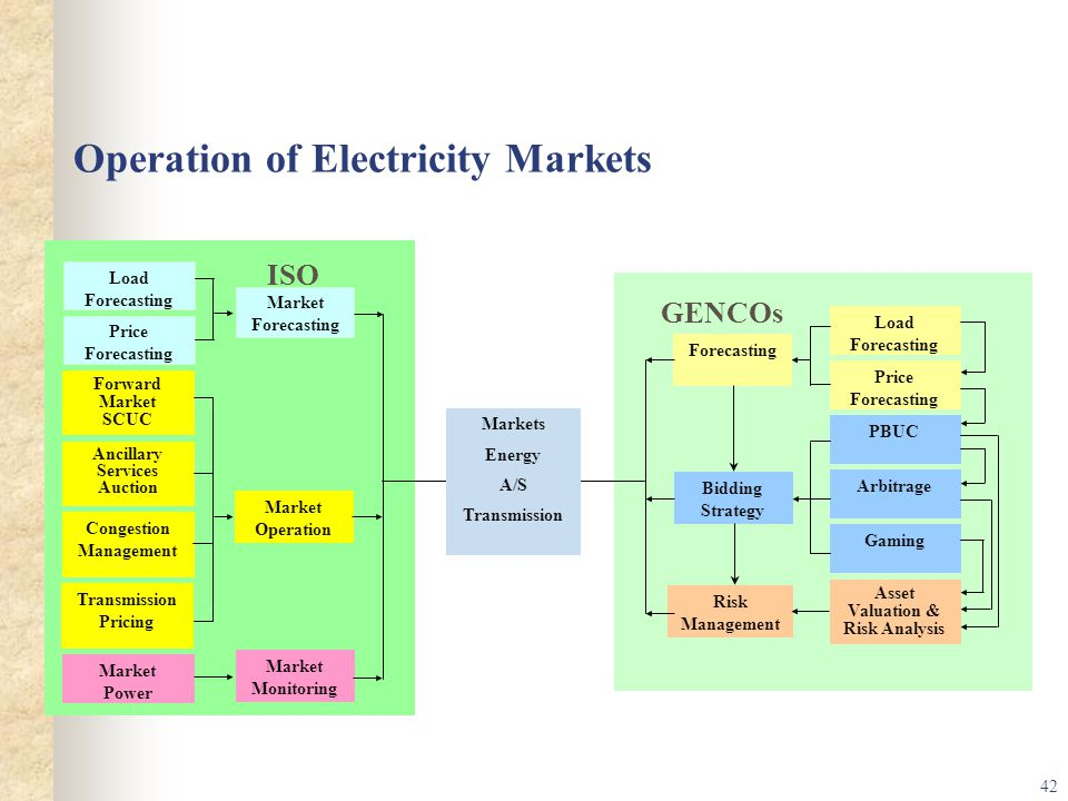 42 Operation of Electricity Markets ISO Market Forecasting Market Operation Market Monitoring Forward Market SCUC Ancillary Services Auction Transmission Pricing Market Power Forecasting Load Forecasting Price Forecasting Bidding Strategy Risk Management PBUC Arbitrage Gaming Asset Valuation & Risk Analysis Markets Energy A/S Transmission Load Forecasting Price Forecasting Congestion Management GENCOs