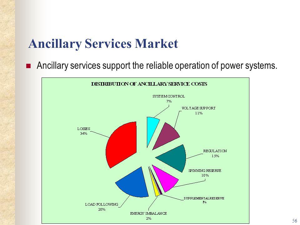 56 Ancillary Services Market Ancillary services support the reliable operation of power systems.
