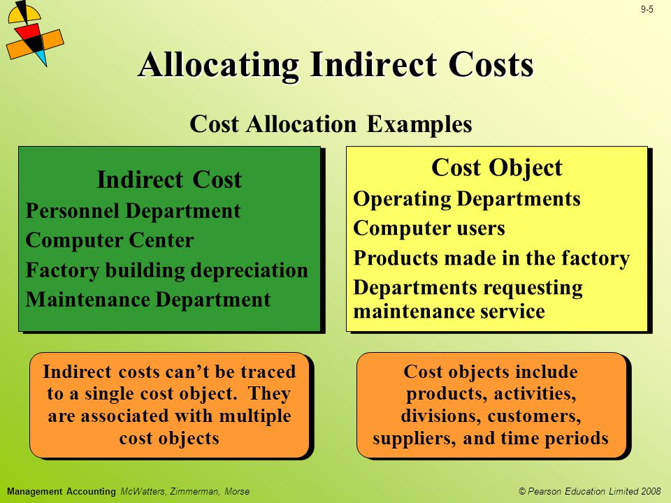 © Pearson Education Limited 2008 9-6 Management Accounting McWatters, Zimmerman, Morse Satisfying external reporting requirements Planning purposes Control purposes Satisfying external reporting requirements Planning purposes Control purposes Reasons for Allocating Indirect Costs Benefits of indirect cost allocation