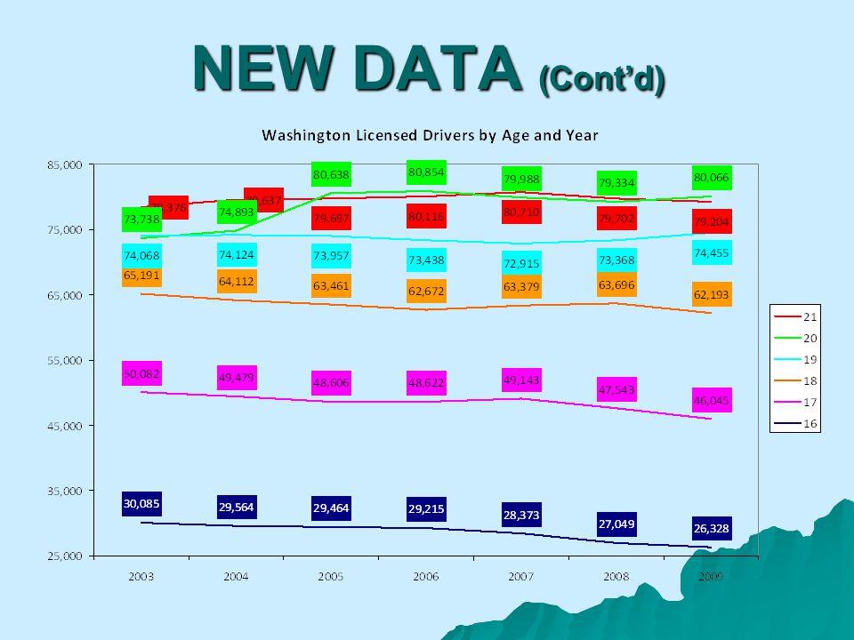 NEW DATA (Contd)
