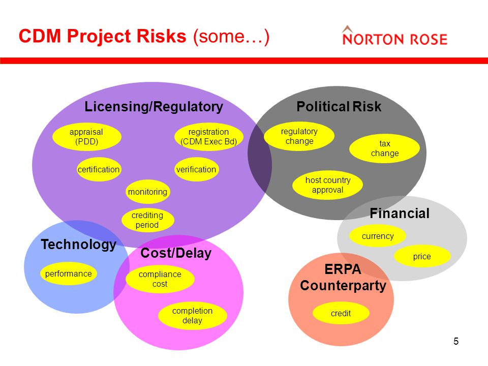 5 CDM Project Risks (some…) Licensing/Regulatory appraisal (PDD) registration (CDM Exec Bd) certification monitoring crediting period verification Political Risk regulatory change tax change host country approval Technology Cost/Delay compliance cost completion delay Financial currency price ERPA Counterparty credit performance regulatory change tax change host country approval