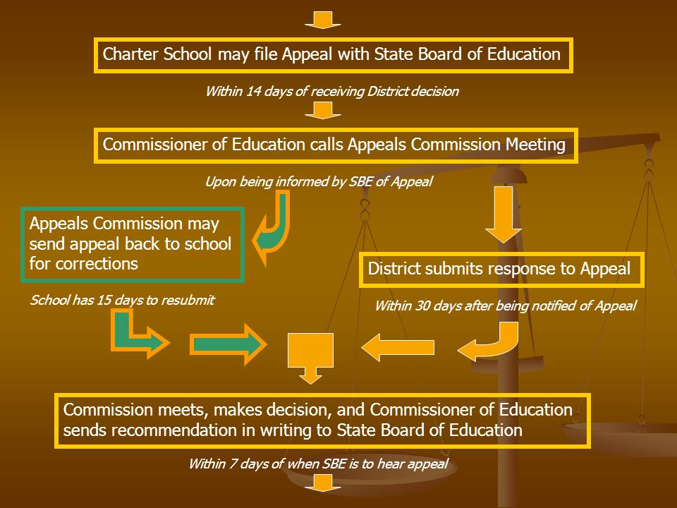 Charter School may file Appeal with State Board of Education Within 14 days of receiving District decision Commissioner of Education calls Appeals Commission Meeting Upon being informed by SBE of Appeal Appeals Commission may send appeal back to school for corrections District submits response to Appeal School has 15 days to resubmit Within 30 days after being notified of Appeal Commission meets, makes decision, and Commissioner of Education sends recommendation in writing to State Board of Education Within 7 days of when SBE is to hear appeal