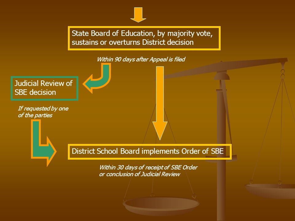 State Board of Education, by majority vote, sustains or overturns District decision Within 90 days after Appeal is filed Judicial Review of SBE decision If requested by one of the parties District School Board implements Order of SBE Within 30 days of receipt of SBE Order or conclusion of Judicial Review