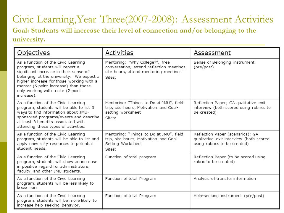 Civic Learning,Year Three(2007-2008): Assessment Activities Goal: Students will increase their level of connection and/or belonging to the university.