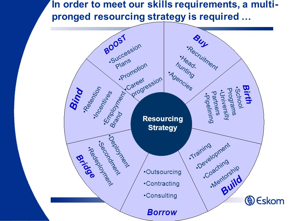 In order to meet our skills requirements, a multi- pronged resourcing strategy is required … BOOST Build Borrow Bridge Bind Succession Plans Promotion Career progression Buy Recruitment Head- hunting Agencies Birth School Programs University Partners Pipelining Training Development Coaching Mentorship Outsourcing Contracting Consulting Deployment Secondment Redeployment Retention Incentives Employment Brand Resourcing Strategy