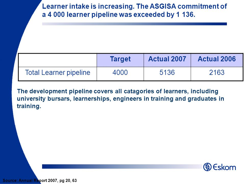 Learner intake is increasing. The ASGISA commitment of a 4 000 learner pipeline was exceeded by 1 136. TargetActual 2007Actual 2006 Total Learner pipe