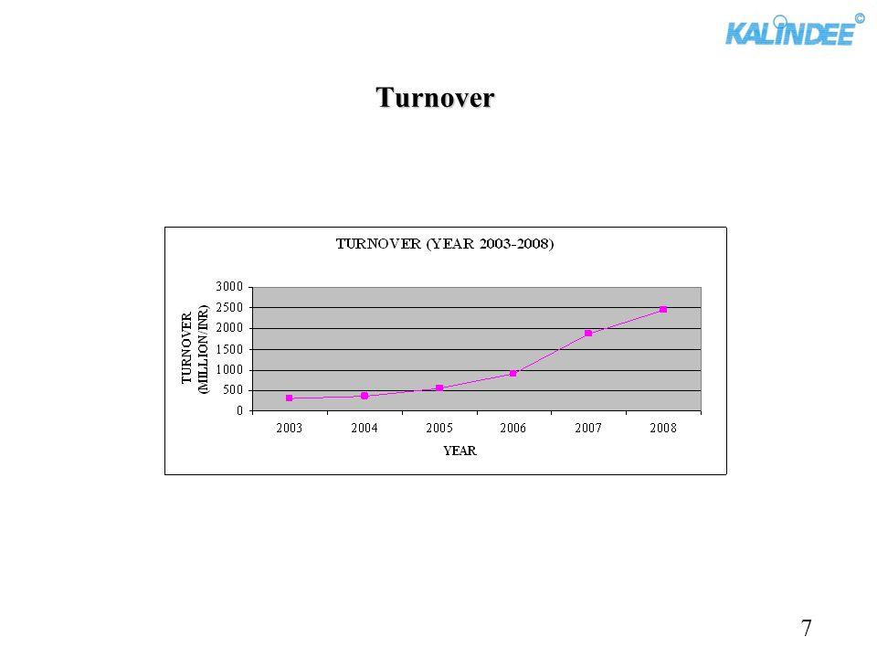 Turnover 7
