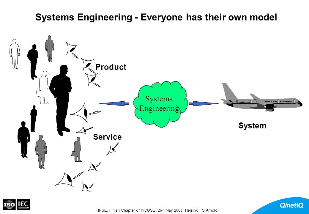 FINSE, Finish Chapter of INCOSE, 26 th May 2005, Helsinki, S.Arnold Increasing business challenge in systems zAdditional complexity in systems –multiple technologies –multiple contributing enterprises Coordinated cooperation zMore capability + less budget –Need for international customers –Need for international supplier collaborations International trade