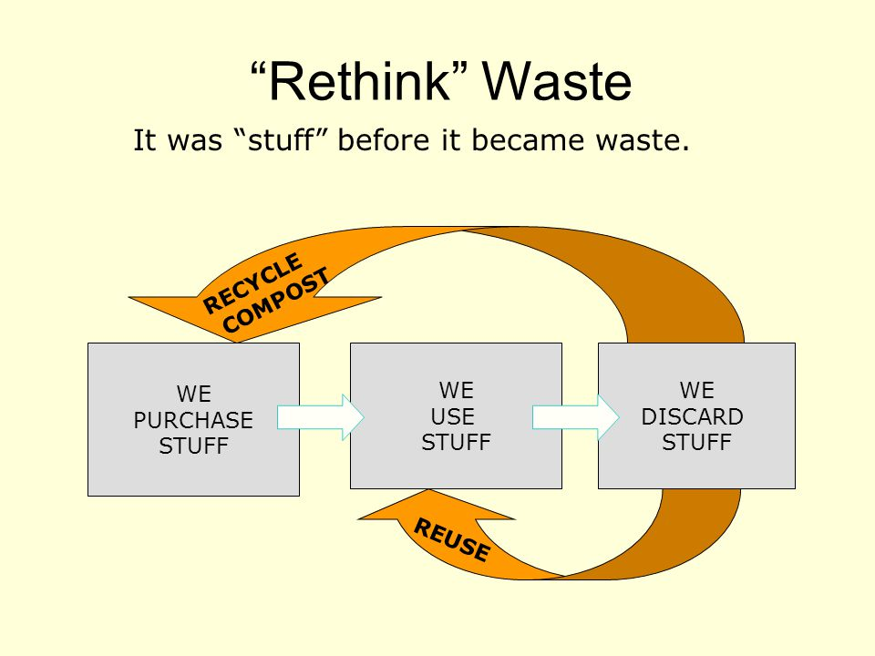 Rethink Waste WE PURCHASE STUFF WE USE STUFF WE DISCARD STUFF RECYCLE COMPOST REUSE It was stuff before it became waste.