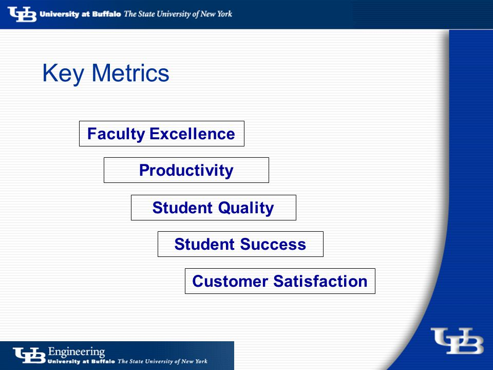 Key Metrics Faculty Excellence Student Quality Productivity Student Success Customer Satisfaction