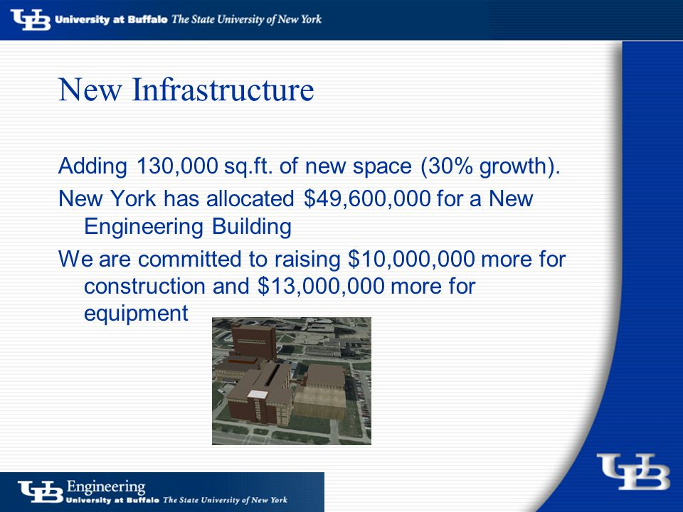 New Infrastructure Adding 130,000 sq.ft.of new space (30% growth).