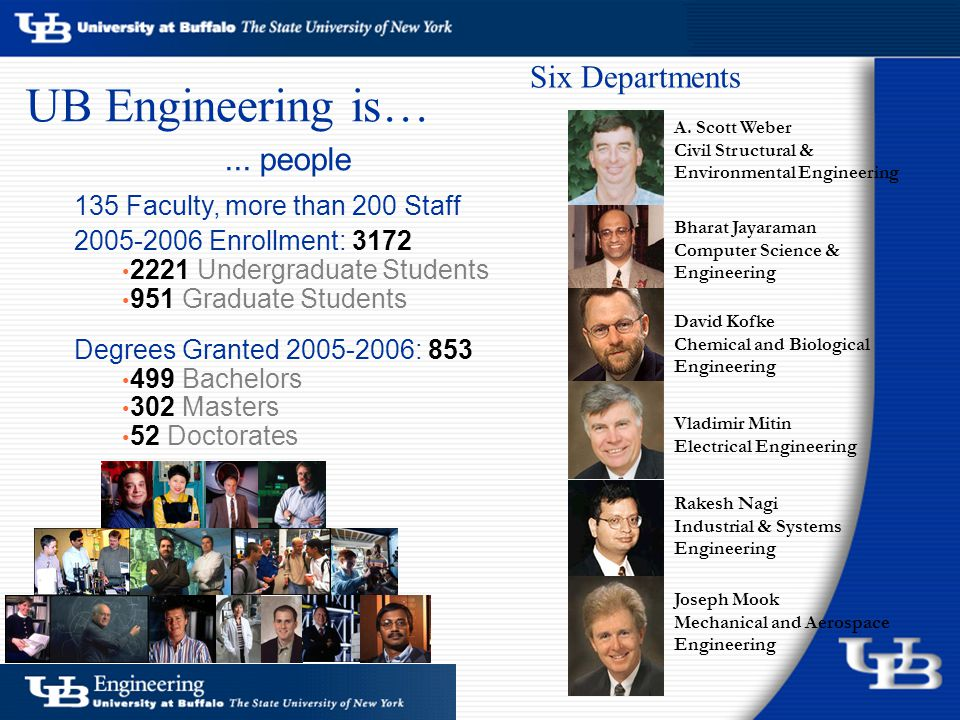 135 Faculty, more than 200 Staff 2005-2006 Enrollment: 3172 2221 Undergraduate Students 951 Graduate Students Degrees Granted 2005-2006: 853 499 Bachelors 302 Masters 52 Doctorates David Kofke Chemical and Biological Engineering Rakesh Nagi Industrial & Systems Engineering Vladimir Mitin Electrical Engineering Joseph Mook Mechanical and Aerospace Engineering Bharat Jayaraman Computer Science & Engineering A.