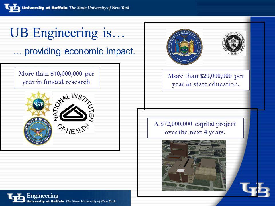 … providing economic impact.