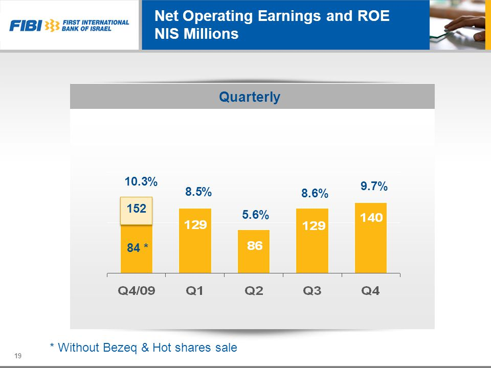 19 Net Operating Earnings and ROE NIS Millions Quarterly 5.6% 8.5% 8.6% 9.7% 10.3% 152 84 * * Without Bezeq & Hot shares sale