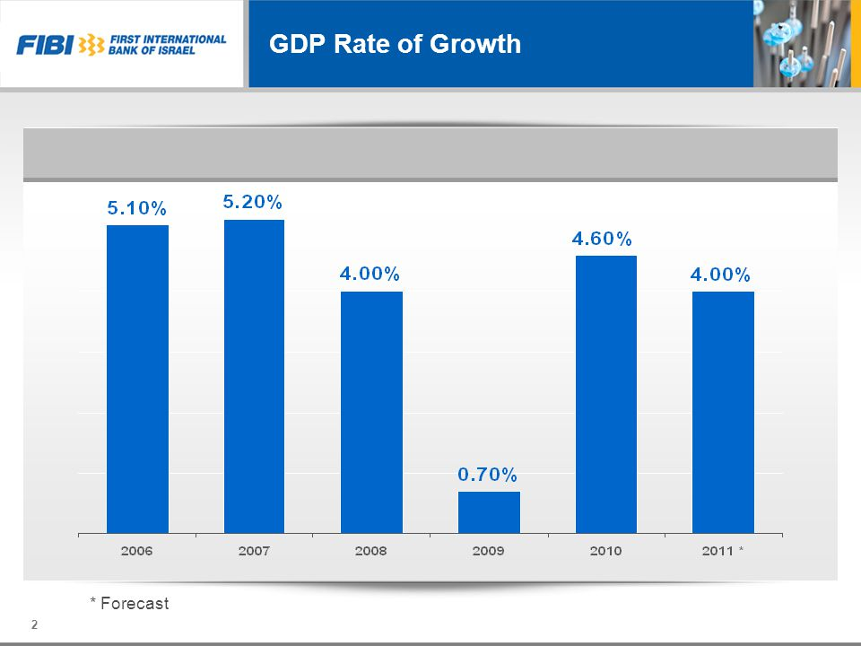 * Forecast GDP Rate of Growth 2