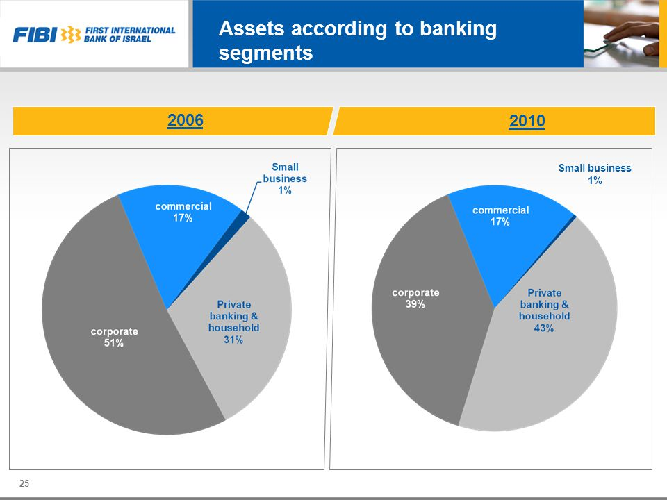 Assets according to banking segments 2010 2006 Small business 1% 25