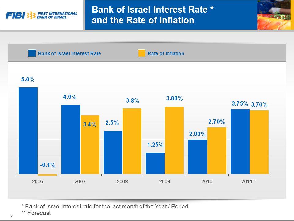 Bank Ratings Moodys A 2 Bank Deposits (Long Term) P-1 Bank Deposits (Short Term) C-Financial Strength NegativeOutlook Midrug – Israel Aa1 Midrug Maa lot - S&P AA / Negative Issuer AA - / Negative Subordinated Notes 14