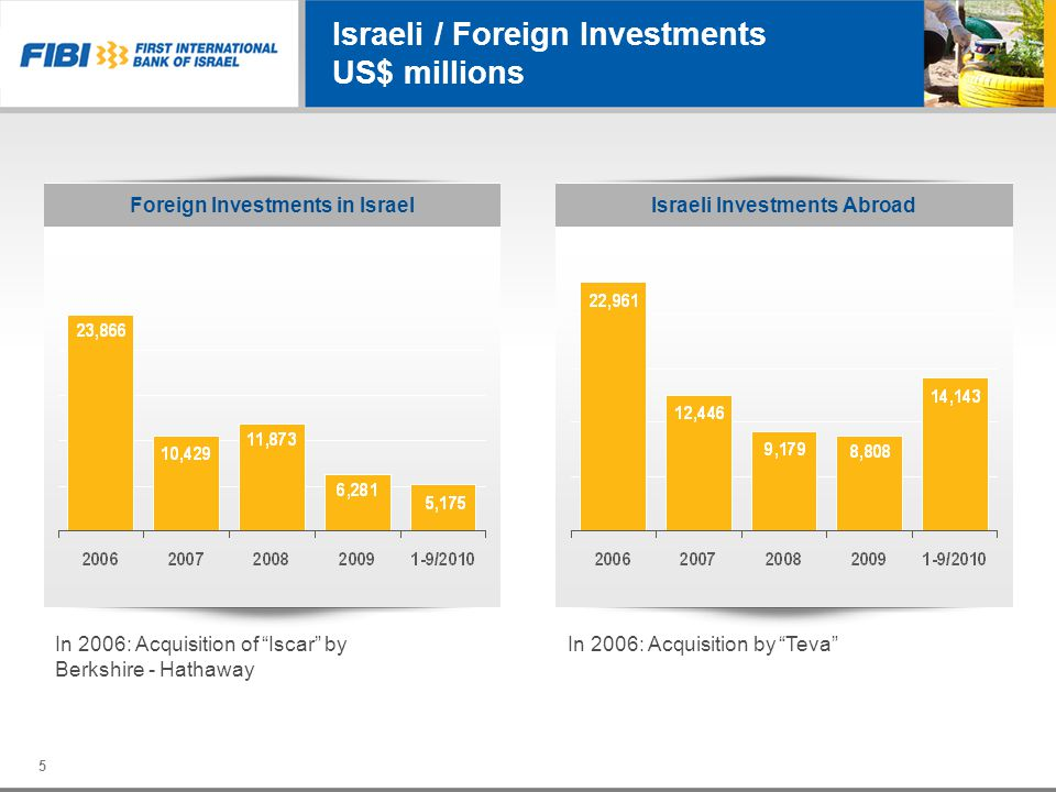 Foreign Investments in Israel In 2006: Acquisition by Teva Israeli Investments Abroad In 2006: Acquisition of Iscar by Berkshire - Hathaway 5 Israeli