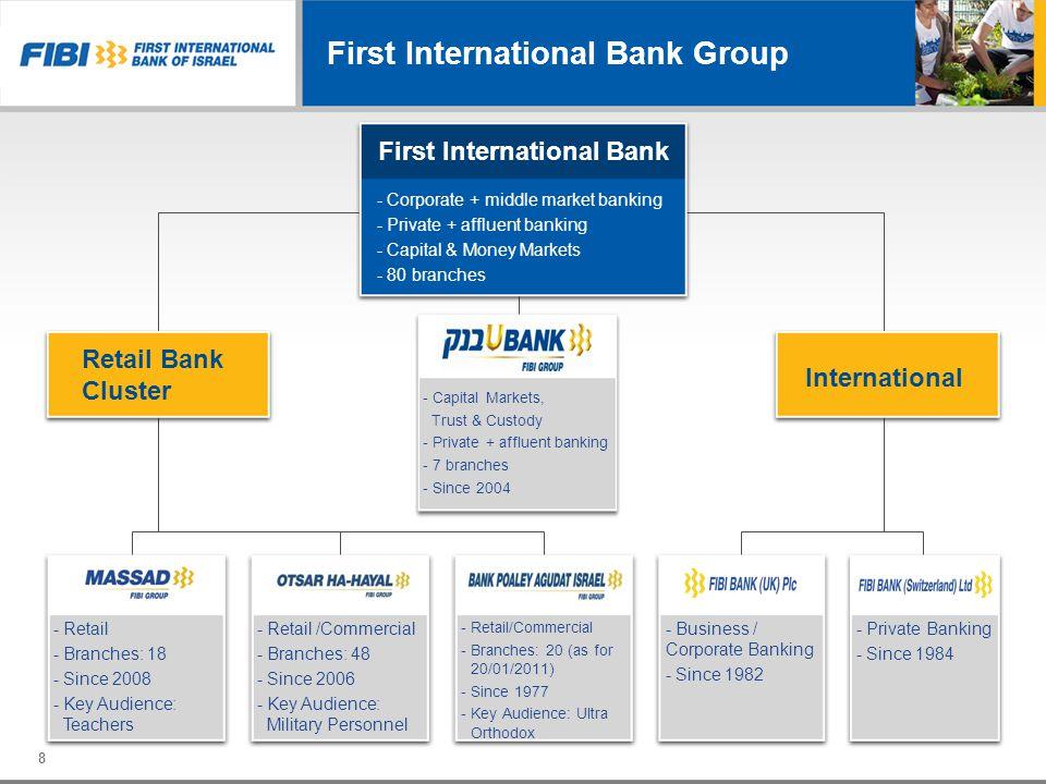 29 14.30% 14.57% 13.42% Capital Adequacy Ratio – Basel II Overall capital Capital Adequacy Core Capital Adequacy FIBI Core capital 4 top Banks * * * * **
