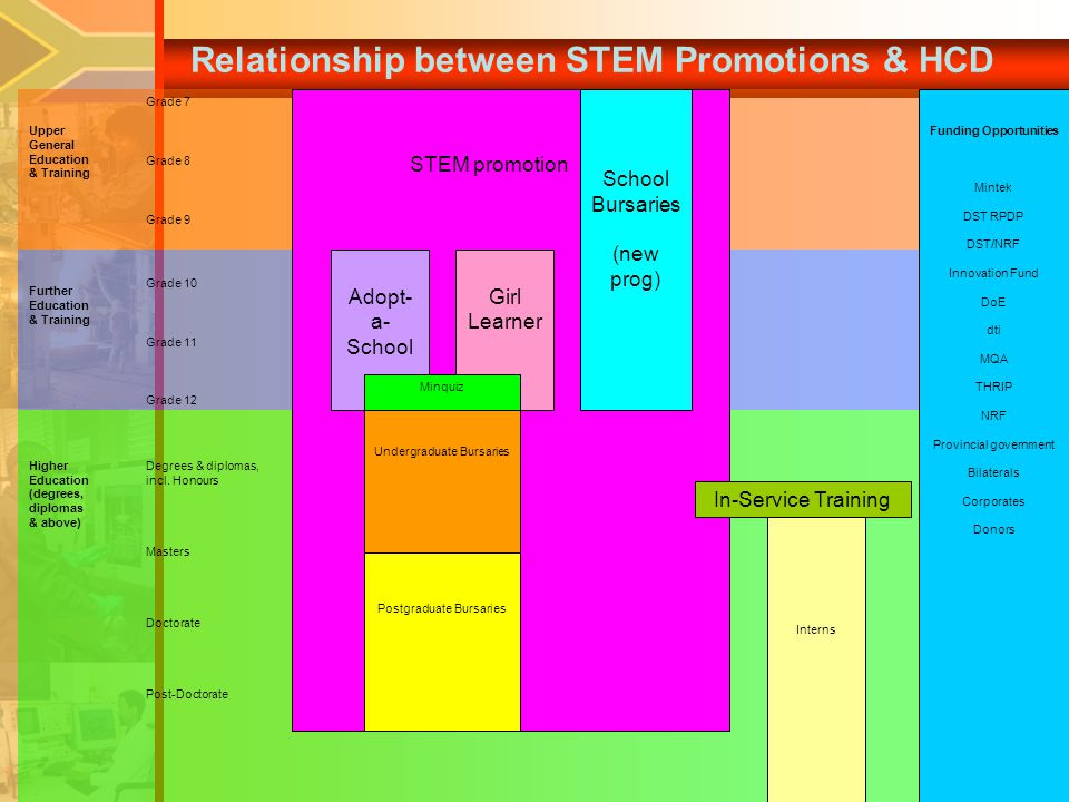 Relationship between STEM Promotions & HCD Upper General Education & Training Further Education & Training Higher Education (degrees, diplomas & above) STEM promotion Funding Opportunities Mintek DST RPDP DST/NRF Innovation Fund DoE dti MQA THRIP NRF Provincial government Bilaterals Corporates Donors Adopt- a- School Girl Learner Minquiz Undergraduate Bursaries Postgraduate Bursaries Interns In-Service Training Grade 7 Grade 8 Grade 9 Grade 10 Grade 11 Grade 12 Degrees & diplomas, incl.