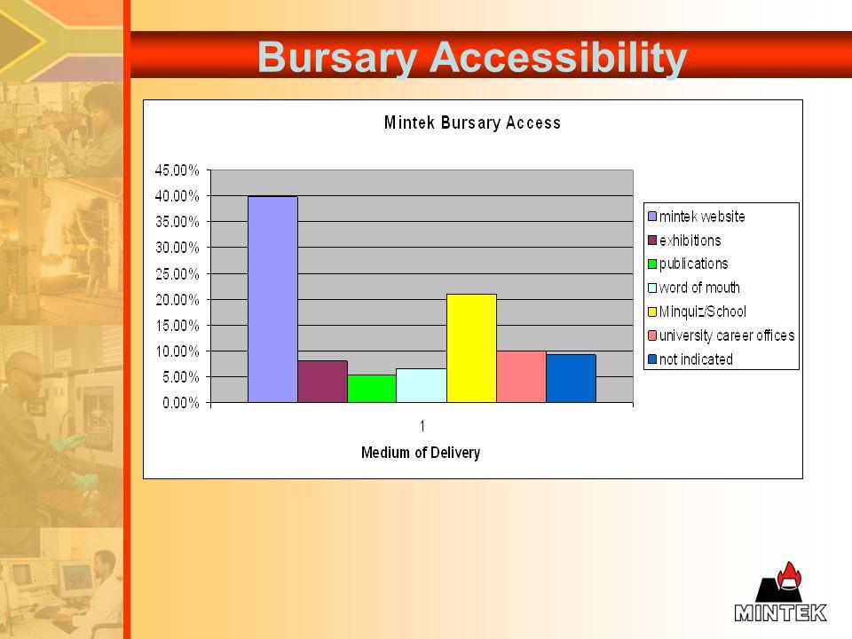Bursary Accessibility