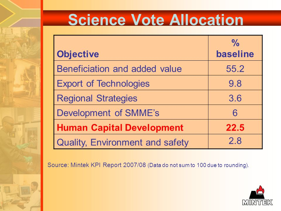 Science Vote Allocation Objective % baseline Beneficiation and added value55.2 Export of Technologies9.8 Regional Strategies3.6 Development of SMMEs6 Human Capital Development22.5 Quality, Environment and safety 2.8 Source: Mintek KPI Report 2007/08 (Data do not sum to 100 due to rounding).