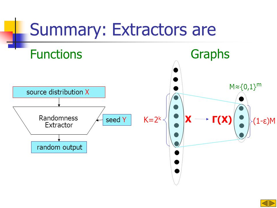 Summary: Extractors are X M{0,1} m K=2 k Γ(X) (1-ε)M source distribution X Extractor seed Y random output Randomness Functions Graphs
