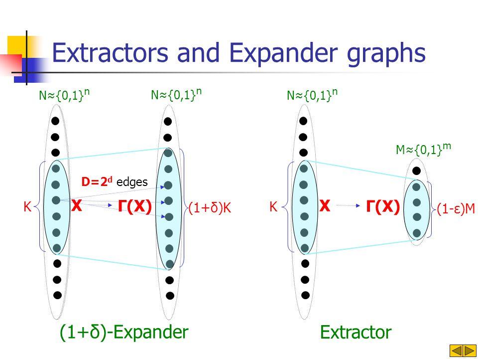 Extractors and Expander graphs X N{0,1} n M{0,1} m Γ(X) (1-ε)M Extractor N{0,1} n X Γ(X) D=2 d edges (1+δ)-Expander K (1+δ)K K N{0,1} n