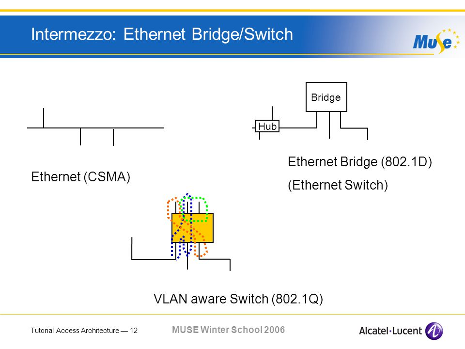 Tutorial Access Architecture 12 MUSE Winter School 2006 Intermezzo: Ethernet Bridge/Switch Ethernet (CSMA) Bridge Ethernet Bridge (802.1D) (Ethernet Switch) VLAN aware Switch (802.1Q) Hub