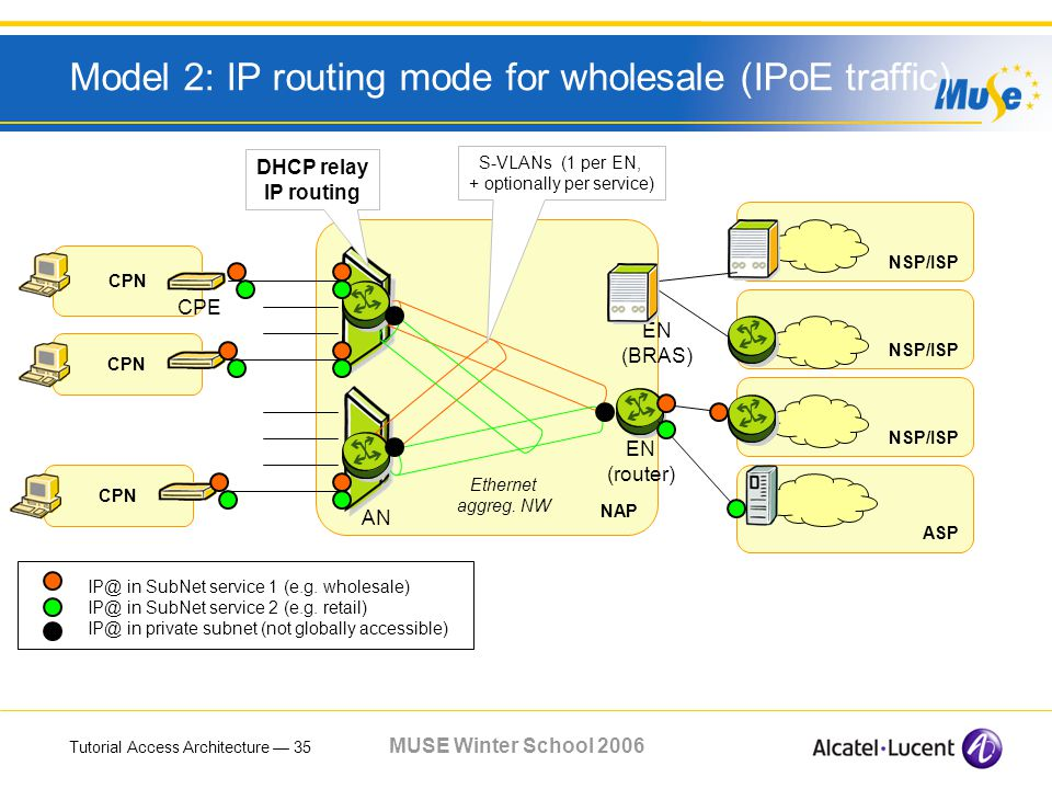 Tutorial Access Architecture 35 MUSE Winter School 2006 Model 2: IP routing mode for wholesale (IPoE traffic) CPN NSP/ISP ASP NAP EN (router) Ethernet aggreg.