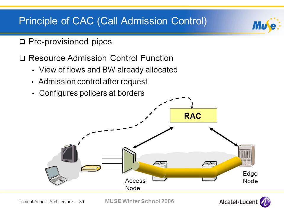 Tutorial Access Architecture 39 MUSE Winter School 2006 Principle of CAC (Call Admission Control) Edge Node Access Node Pre-provisioned pipes RAC Resource Admission Control Function View of flows and BW already allocated Configures policers at borders Admission control after request