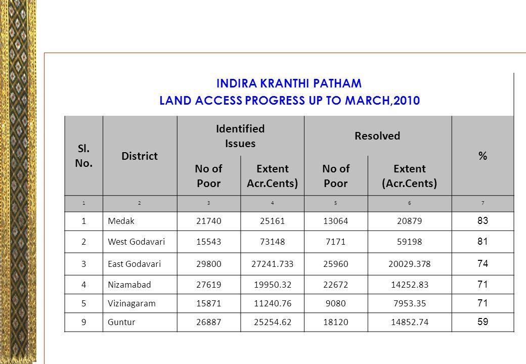 INDIRA KRANTHI PATHAM LAND ACCESS PROGRESS UP TO MARCH,2010 Sl.