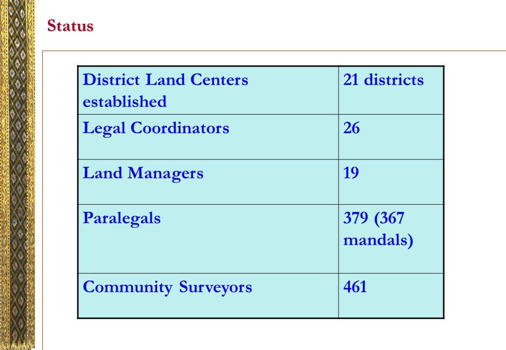 Status District Land Centers established 21 districts Legal Coordinators26 Land Managers19 Paralegals379 (367 mandals) Community Surveyors461