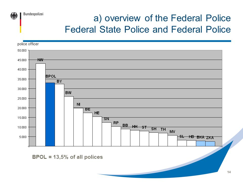 14 a) overview of the Federal Police Federal State Police and Federal Police BPOL = 13,5% of all polices police officer