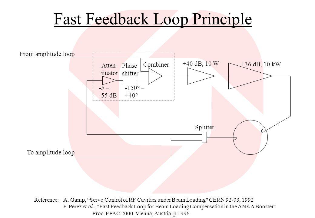 Fast Feedback Loop Principle Reference:A.