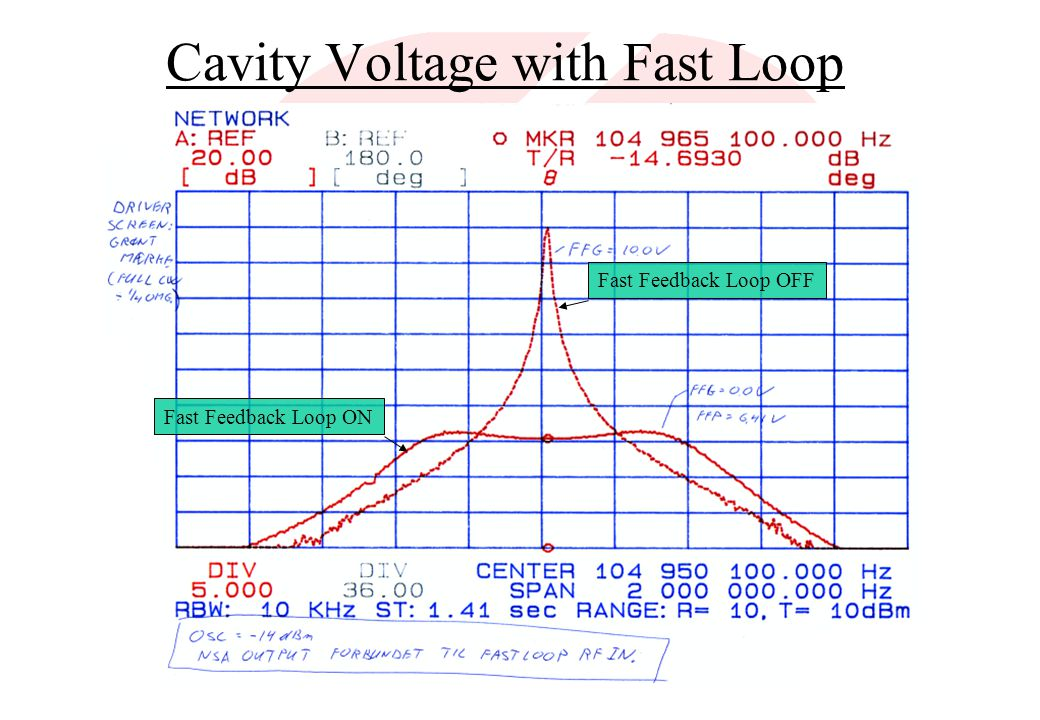 Cavity Voltage with Fast Loop Fast Feedback Loop OFF Fast Feedback Loop ON