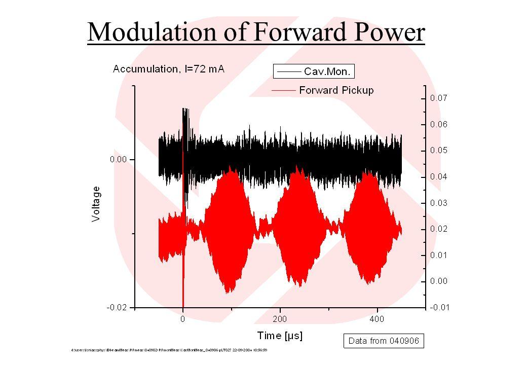 Modulation of Forward Power