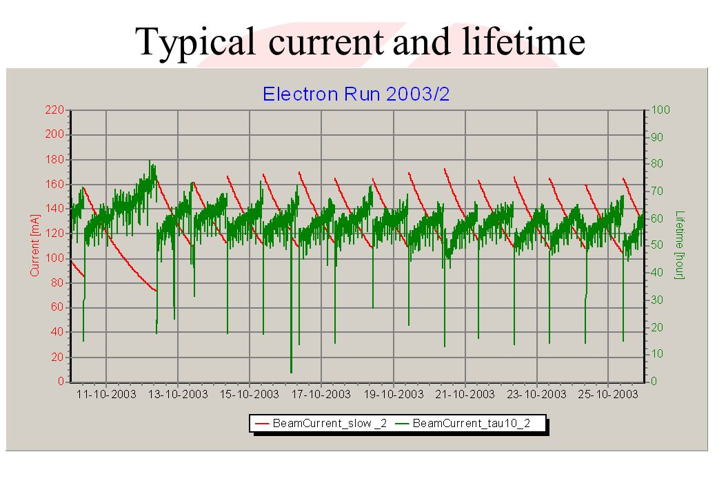 Typical current and lifetime