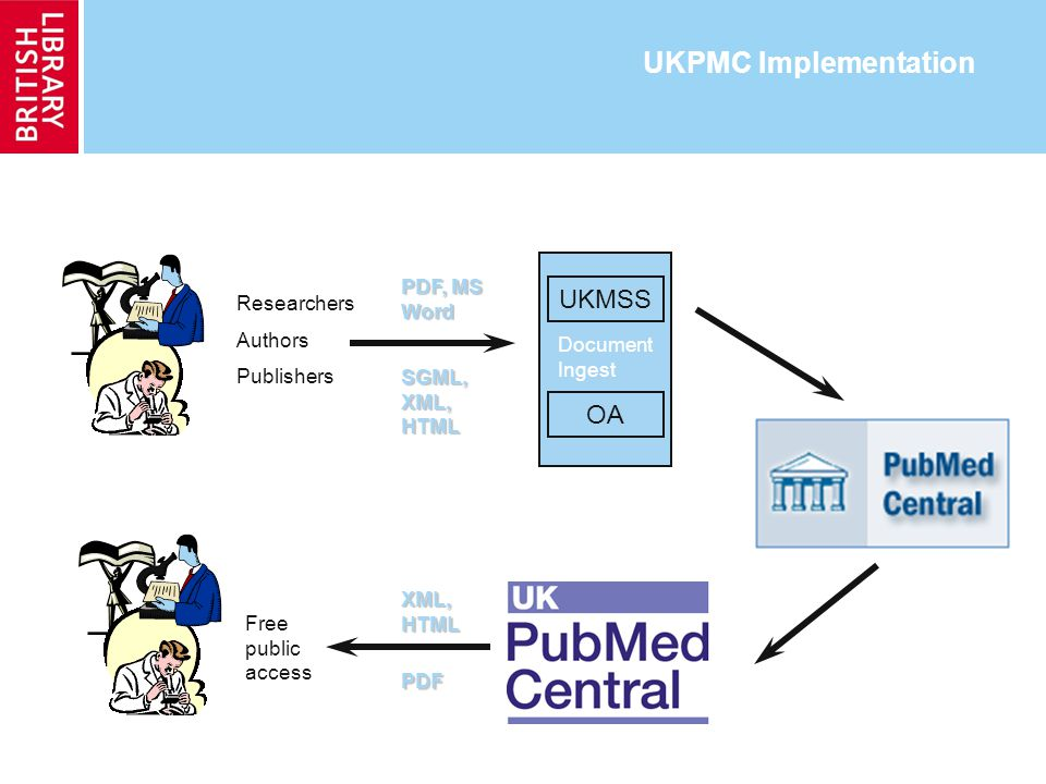 UKPMC Implementation UKMSS OA Document Ingest Researchers Authors Publishers XML, HTML SGML, XML, HTML Free public access PDF, MS Word PDF